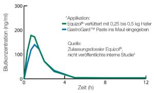 Grafik-Equizol